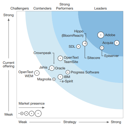 snapshot-of-forrester-2017-graph