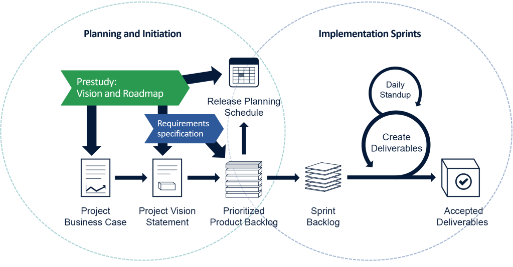 Prestudy and requirements specification as the basis for Scrum project